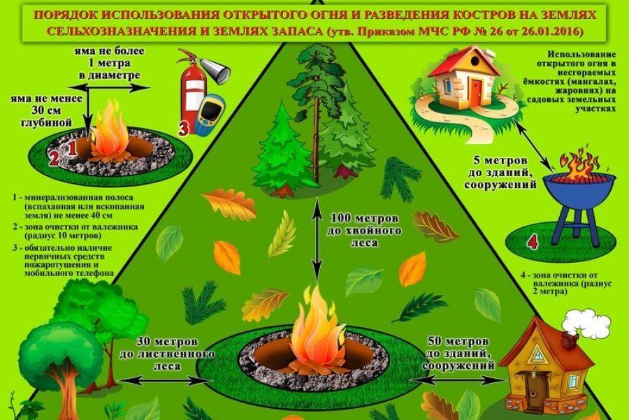 Порядок использования открытого огня и разведения костров на землях сельхозназначения и землях запаса