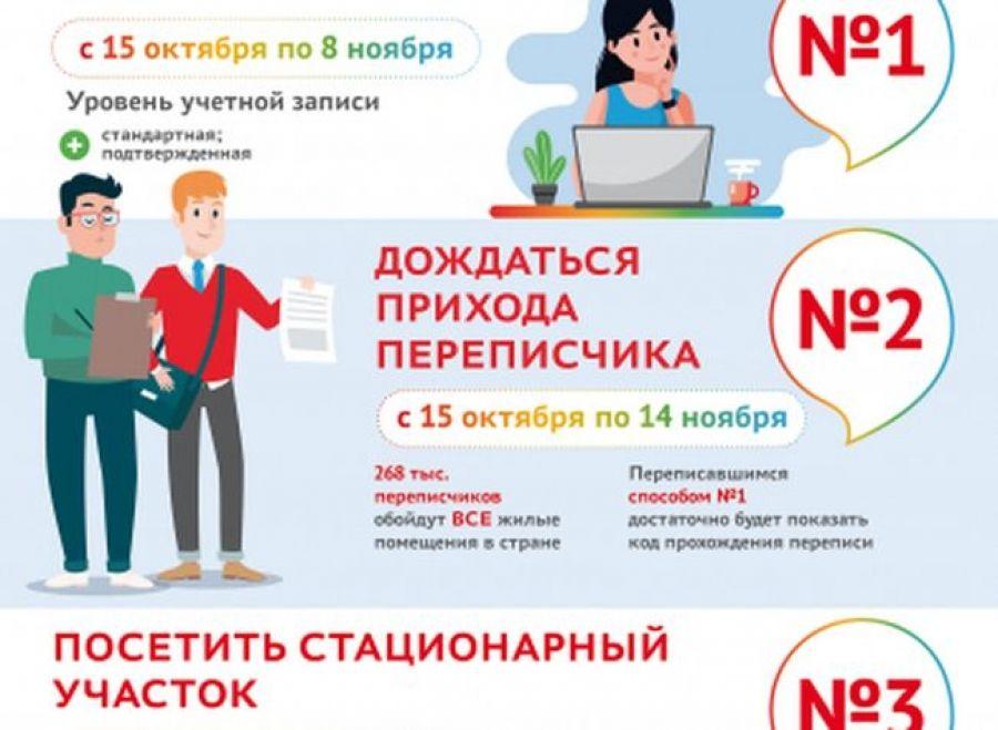 Всероссийская перепись населения: как отличить переписчика от мошенника